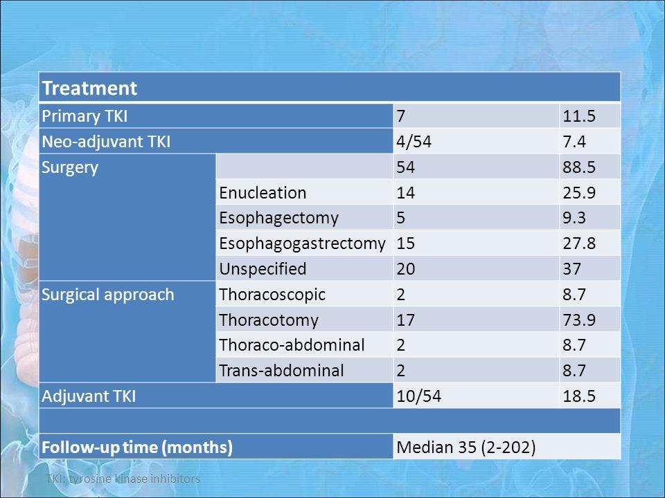 Treatment Primary TKI711.5 Neo-adjuvant TKI4/547.4 Surgery 5488.5 Enucleation1425.9 Esophagectomy59.3 Esophagogastrectomy1527.8 Unspecified2037 Surgical approach Thoracoscopic28.7 Thoracotomy1773.9 Thoraco-abdominal28.7 Trans-abdominal28.7 Adjuvant TKI10/5418.5 Follow-up time (months)Median 35 (2-202) TKI: tyrosine kinase inhibitors