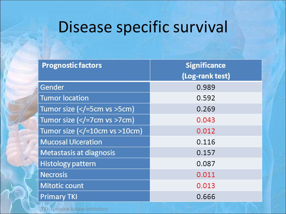 Disease specific survival Prognostic factorsSignificance (Log-rank test) Gender0.989 Tumor location0.592 Tumor size ( 5cm)0.269 Tumor size ( 7cm)0.043 Tumor size ( 10cm)0.012 Mucosal Ulceration0.116 Metastasis at diagnosis0.157 Histology pattern0.087 Necrosis0.011 Mitotic count0.013 Primary TKI0.666 TKI: tyrosine kinase inhibitors