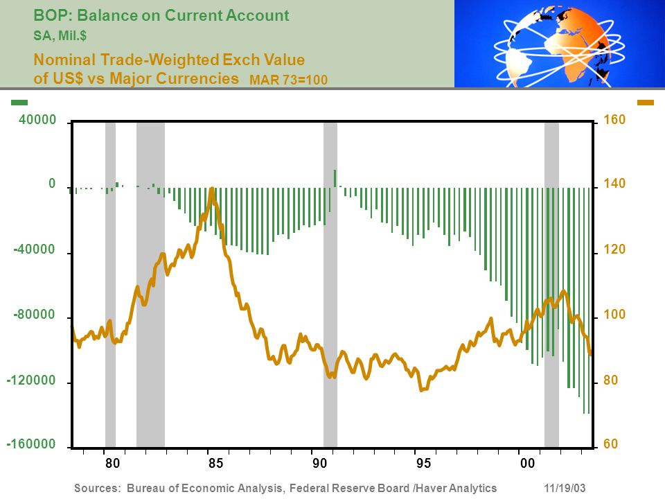 BOP: Balance on Current Account SA, Mil.$ Nominal Trade-Weighted Exch Value of US$ vs Major Currencies MAR 73=100 0095908580 Sources: Bureau of Econom