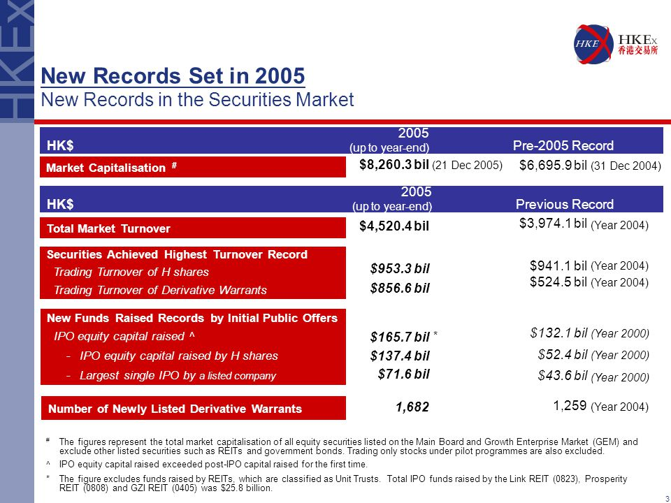 3 New Records Set in 2005 New Records in the Securities Market Market Capitalisation # HK$ $8,260.3 bil $4,520.4 bil $953.3 bil $856.6 bil $165.7 bil $137.4 bil $71.6 bil 1,682 2005 (up to year-end) Pre-2005 Record Total Market Turnover Securities Achieved Highest Turnover Record Trading Turnover of H shares Trading Turnover of Derivative Warrants New Funds Raised Records by Initial Public Offers IPO equity capital raised ^ -IPO equity capital raised by H shares -Largest single IPO by a listed company $6,695.9 bil $3,974.1 bil $941.1 bil $524.5 bil $132.1 bil $52.4 bil $43.6 bil 1,259 (31 Dec 2004) (Year 2004) (Year 2000) (Year 2004) Number of Newly Listed Derivative Warrants * # The figures represent the total market capitalisation of all equity securities listed on the Main Board and Growth Enterprise Market (GEM) and exclude other listed securities such as REITs and government bonds.