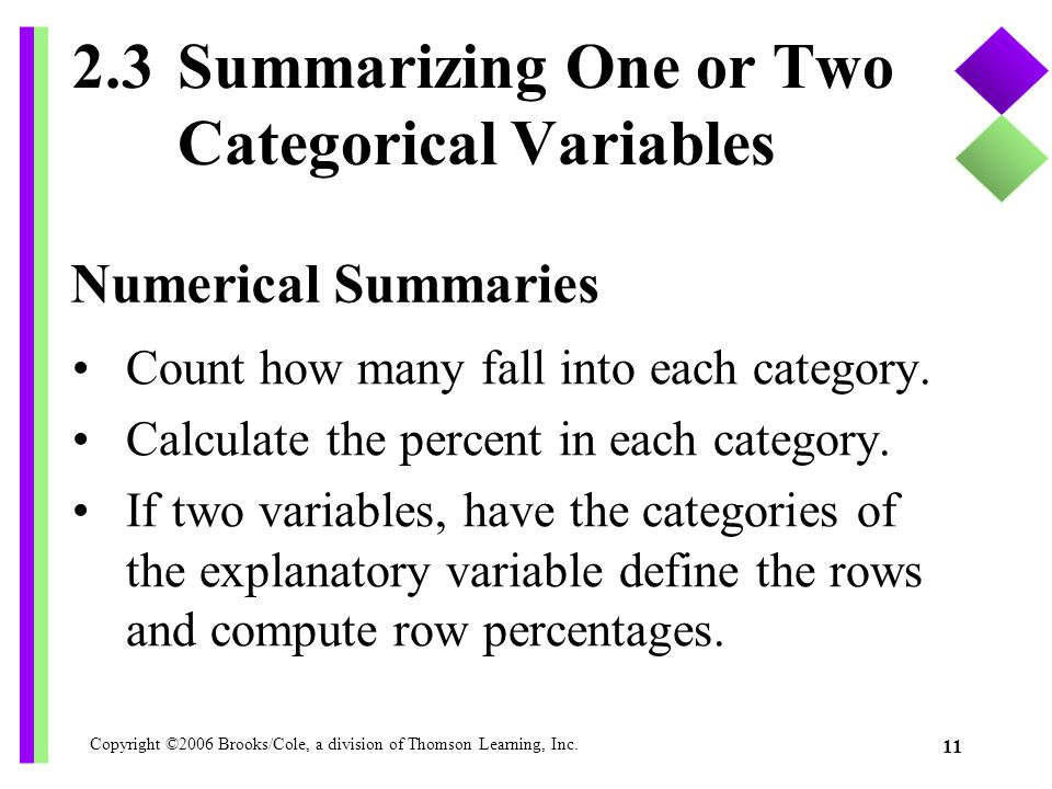 Copyright ©2006 Brooks/Cole, a division of Thomson Learning, Inc. 11 2.3Summarizing One or Two Categorical Variables Count how many fall into each cat