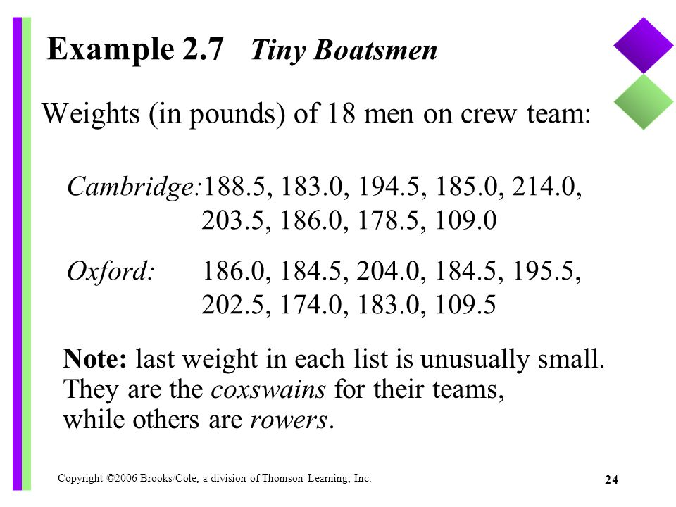 Copyright ©2006 Brooks/Cole, a division of Thomson Learning, Inc. 24 Example 2.7 Tiny Boatsmen Weights (in pounds) of 18 men on crew team: Note: last