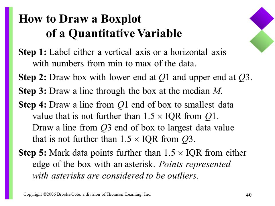 Copyright ©2006 Brooks/Cole, a division of Thomson Learning, Inc. 40 How to Draw a Boxplot of a Quantitative Variable Step 1: Label either a vertical