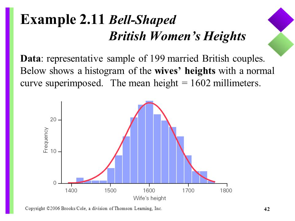 Copyright ©2006 Brooks/Cole, a division of Thomson Learning, Inc. 42 Example 2.11 Bell-Shaped British Women's Heights Data: representative sample of 1