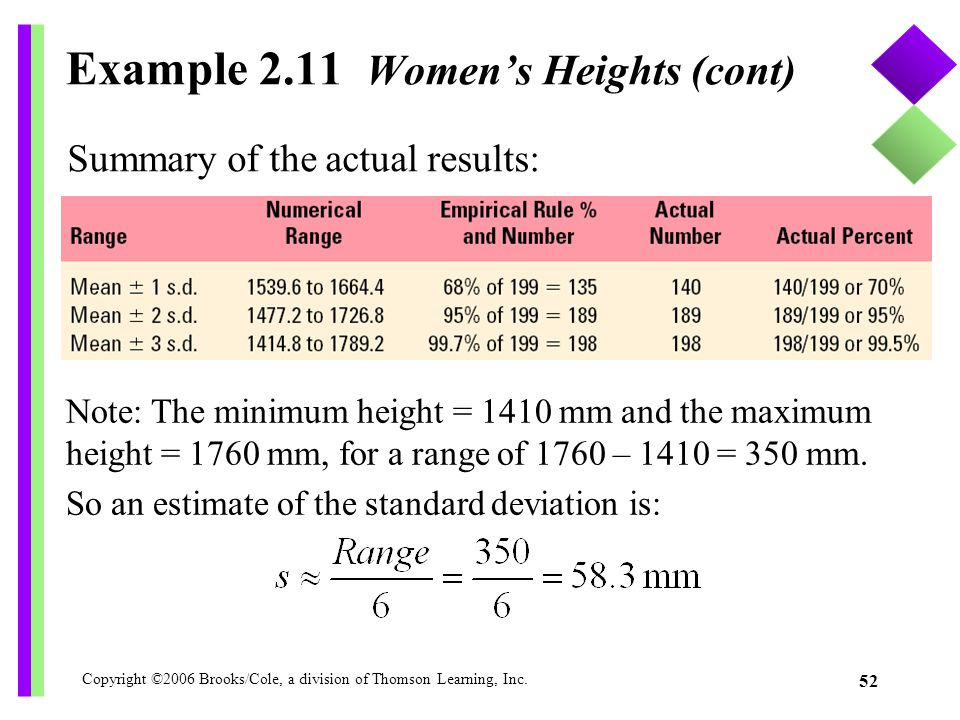 Copyright ©2006 Brooks/Cole, a division of Thomson Learning, Inc. 52 Example 2.11 Women's Heights (cont) Summary of the actual results: Note: The mini