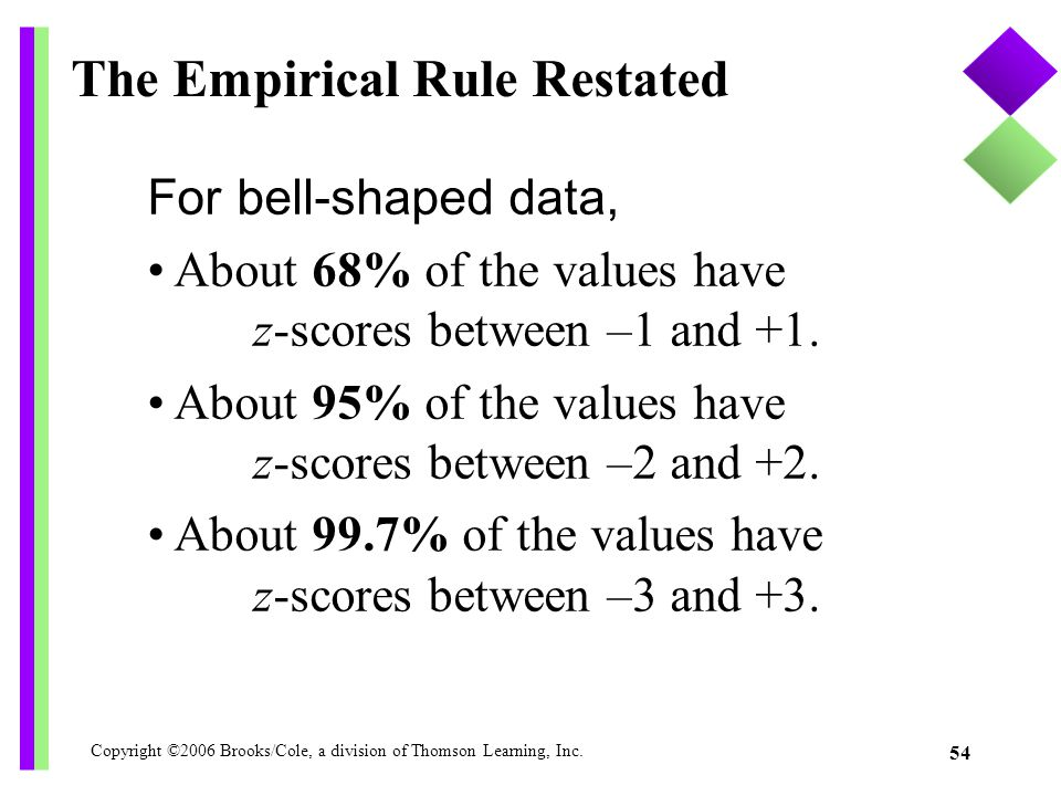 Copyright ©2006 Brooks/Cole, a division of Thomson Learning, Inc. 54 The Empirical Rule Restated For bell-shaped data, About 68% of the values have z-