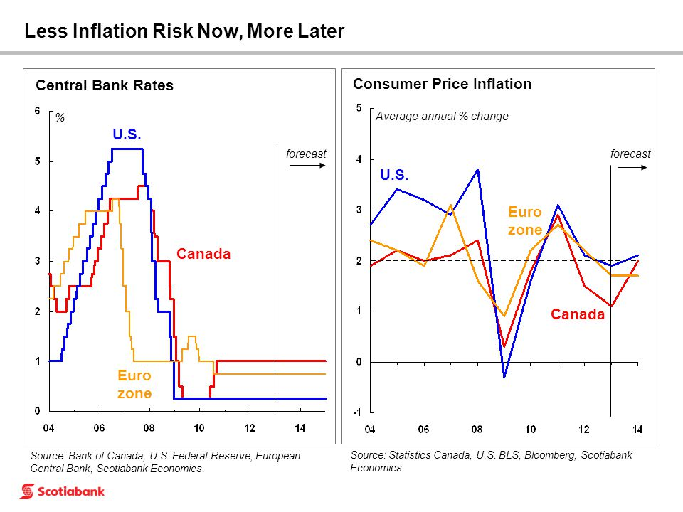 Source: Bank of Canada, U.S. Federal Reserve, European Central Bank, Scotiabank Economics. Central Bank Rates U.S. forecast % Canada Euro zone Less In