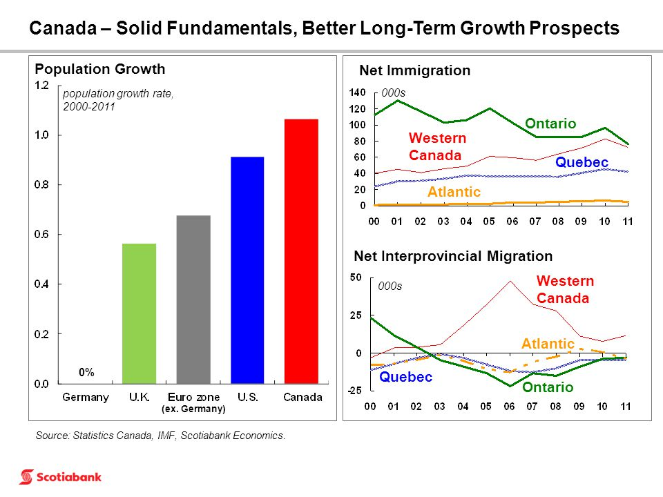 Source: Statistics Canada, IMF, Scotiabank Economics. Population Growth population growth rate, 2000-2011 0% Canada – Solid Fundamentals, Better Long-