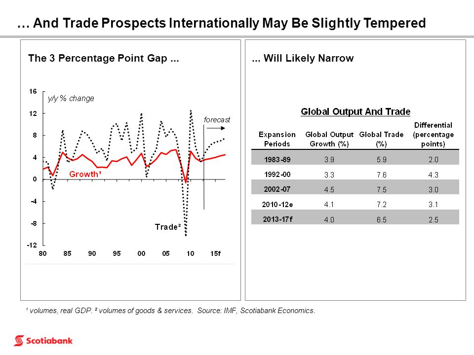 ¹ volumes, real GDP. ² volumes of goods & services. Source: IMF, Scotiabank Economics.... Will Likely Narrow … And Trade Prospects Internationally May