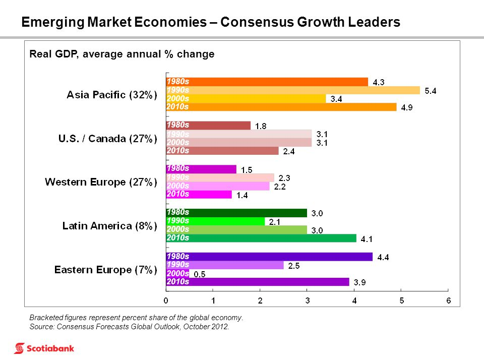 Emerging Market Economies – Consensus Growth Leaders 1980s 1990s 2000s 1980s 1990s 2000s 1980s 1990s 2000s 1980s 1990s 2000s 1980s 1990s 2000s Bracket