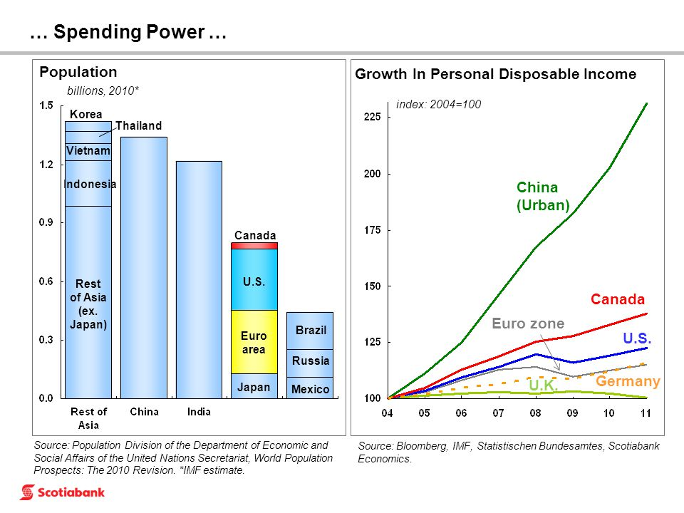 … Spending Power … Population billions, 2010* Euro area Japan Brazil Mexico Russia U.S. Rest of Asia (ex. Japan) Indonesia Vietnam Korea Thailand Cana