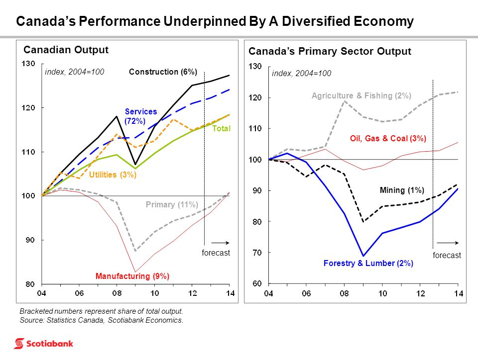 Canada's Performance Underpinned By A Diversified Economy Canada's Primary Sector Output index, 2004=100 Oil, Gas & Coal (3%) Agriculture & Fishing (2
