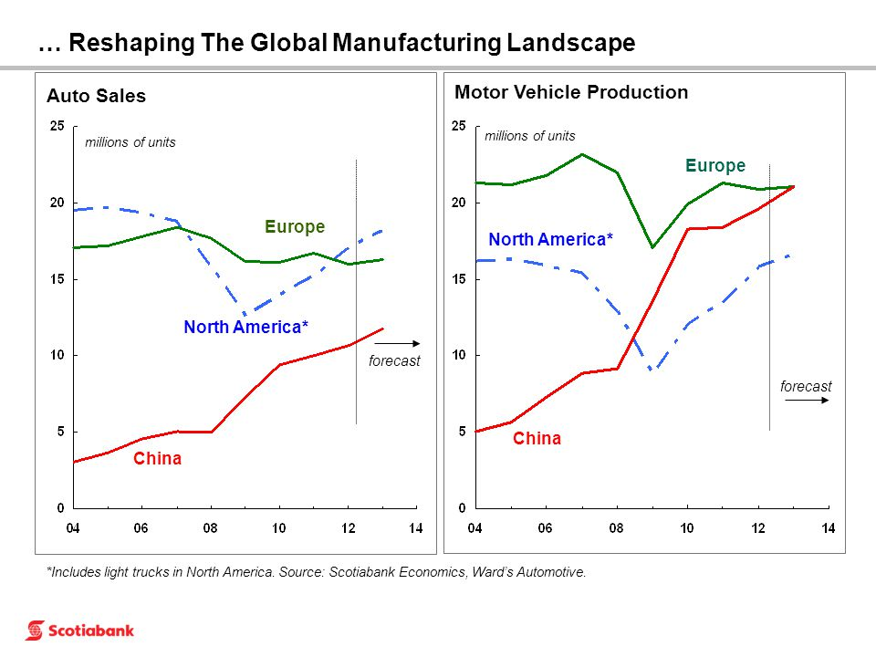 … Reshaping The Global Manufacturing Landscape Auto Sales millions of units North America* Europe *Includes light trucks in North America. Source: Sco