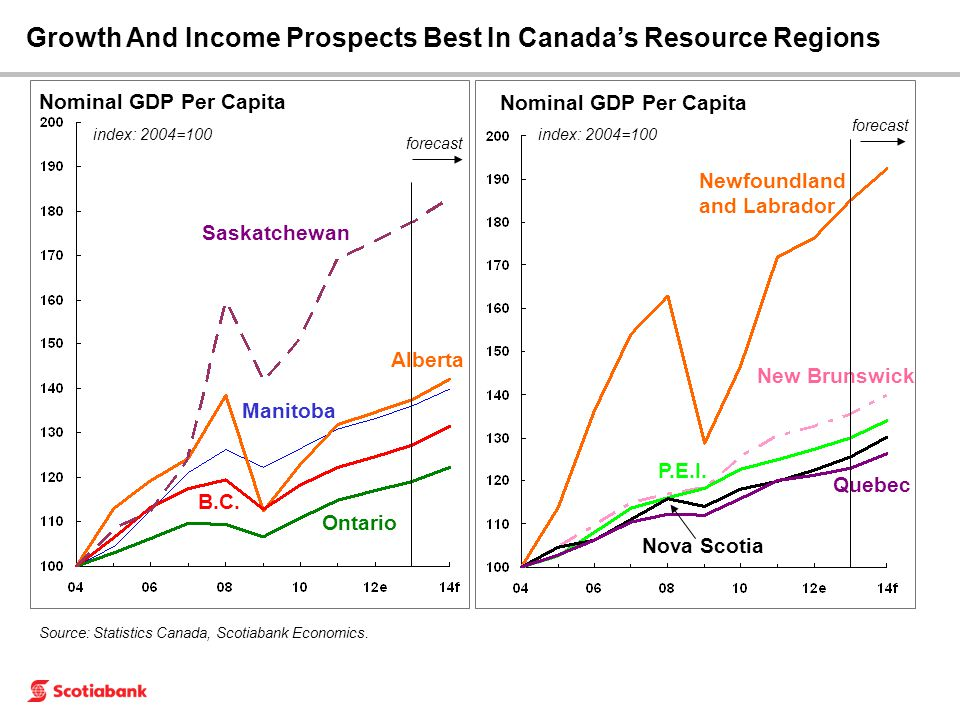 Source: Statistics Canada, Scotiabank Economics. Nominal GDP Per Capita index: 2004=100 Nominal GDP Per Capita index: 2004=100 Ontario B.C. Alberta Qu