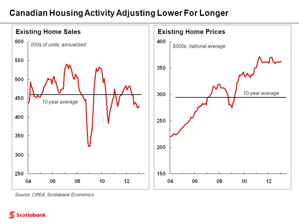 Existing Home Sales Canadian Housing Activity Adjusting Lower For Longer 000s of units, annualized Source: CREA, Scotiabank Economics. 10-year average
