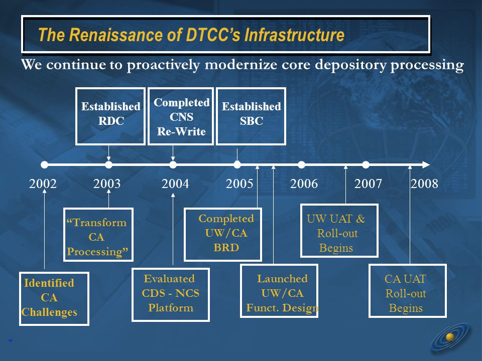 4 The Renaissance of DTCC's Infrastructure Completed CNS Re-Write We continue to proactively modernize core depository processing 20032002 Established SBC Established RDC 20052004200720062008 Identified CA Challenges Transform CA Processing Evaluated CDS - NCS Platform Completed UW/CA BRD Launched UW/CA Funct.
