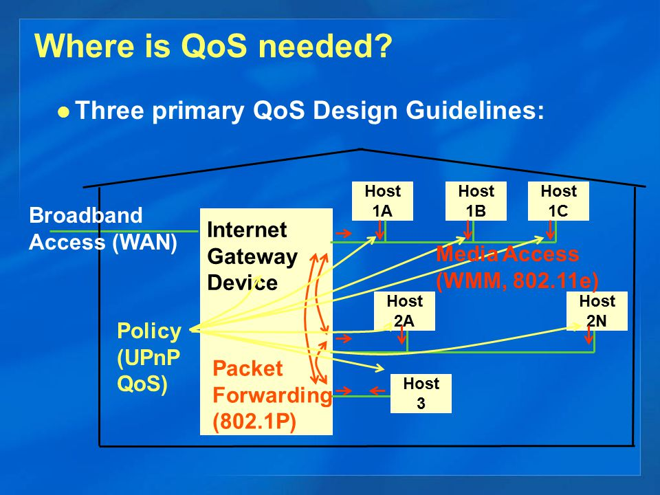 Where is QoS needed? Three primary QoS Design Guidelines: Host 1A Internet Gateway Device Packet Forwarding (802.1P) Host 1B Host 1C Host 2A Host 2N H