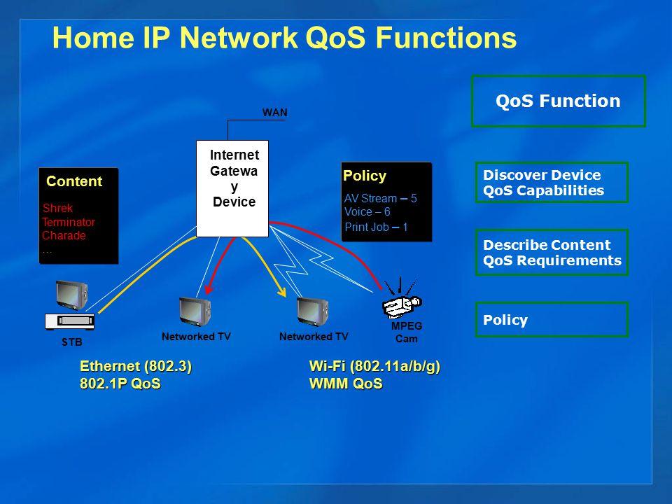 UPnP™ QoS Scope Scenarios  AV distribution in the home network.
