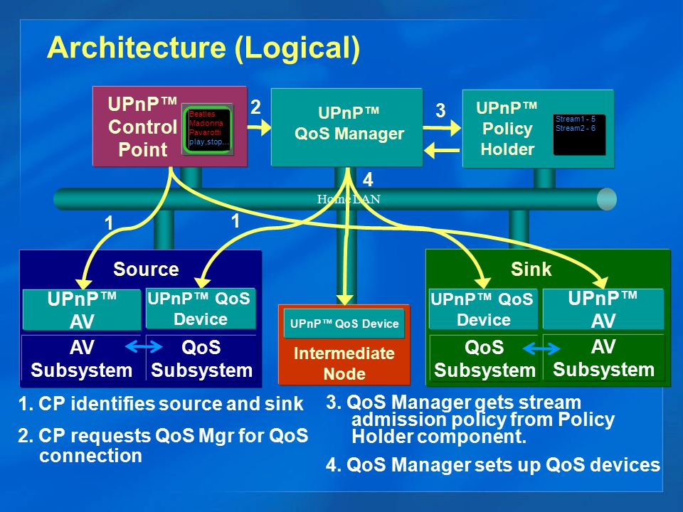 Architecture (Logical) Home LAN UPnP™ AV Subsystem Source UPnP™ Control Point Beatles Madonna Pavarotti play,stop… UPnP™ QoS Device UPnP™ AV Subsystem