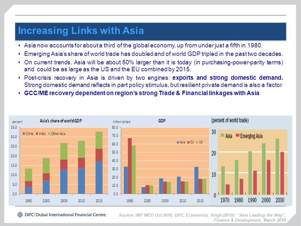 Increasing Links with Asia Asia now accounts for about a third of the global economy, up from under just a fifth in 1980. Emerging Asia's share of wor