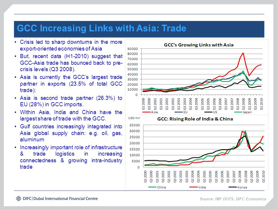 GCC Increasing Links with Asia: Trade Crisis led to sharp downturns in the more export-oriented economies of Asia But, recent data (H1-2010) suggest t