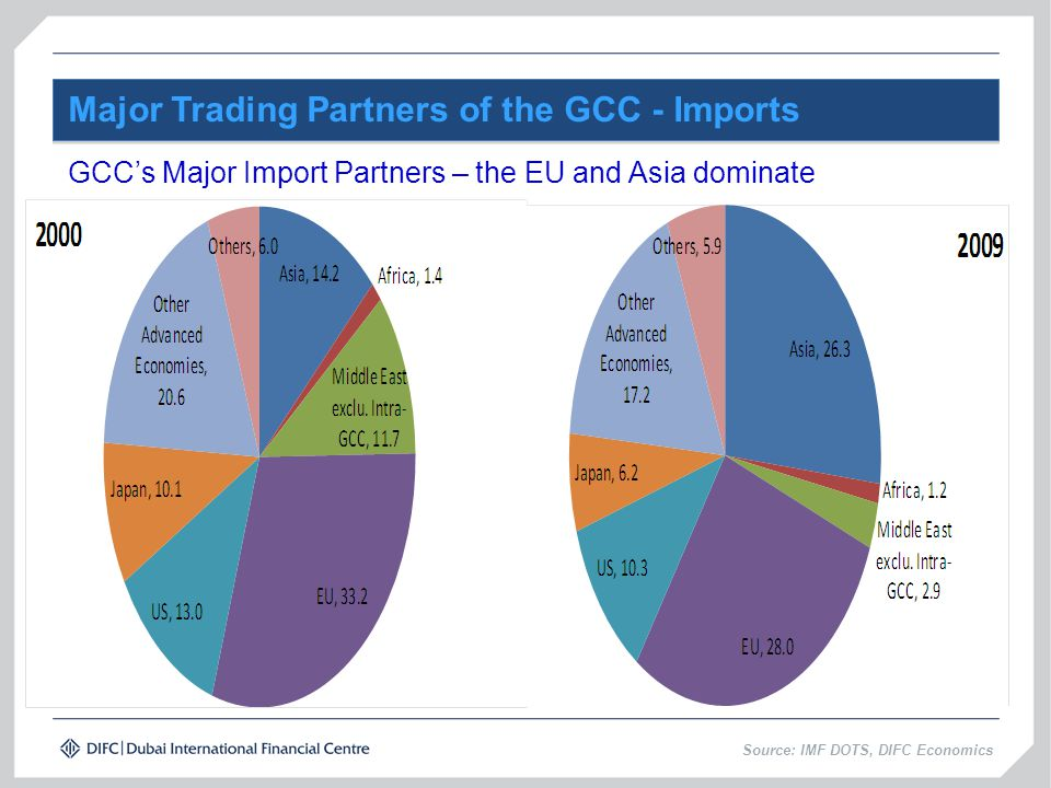 Major Trading Partners of the GCC - Imports Source: IMF DOTS, DIFC Economics GCC's Major Import Partners – the EU and Asia dominate