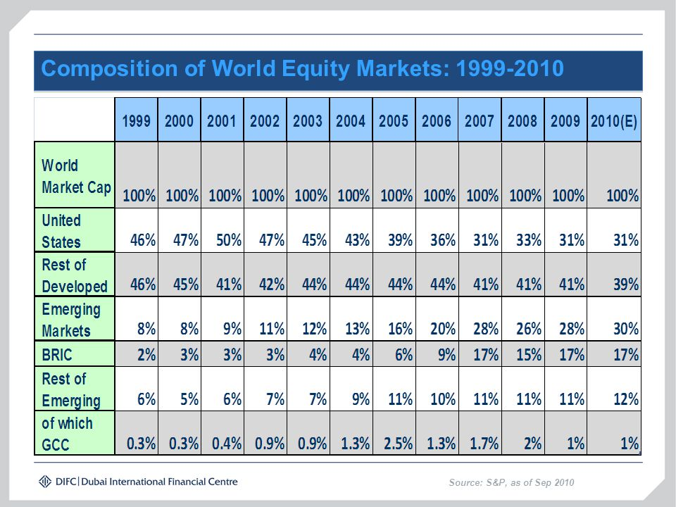 Composition of World Equity Markets: 1999-2010 Source: S&P, as of Sep 2010