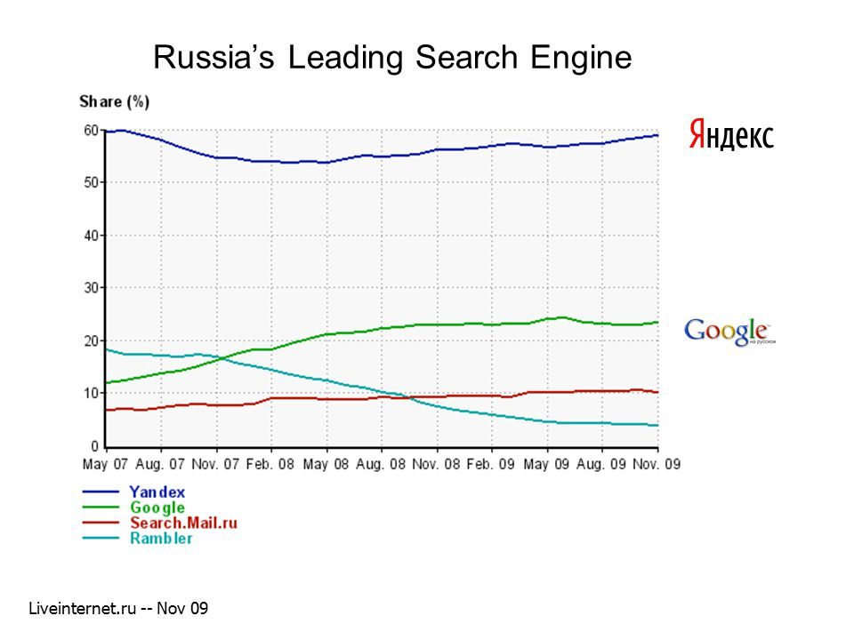 Russia's Leading Search Engine Liveinternet.ru -- Nov 09 Russian market