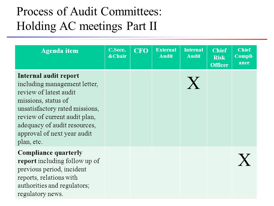 Slide 8 Process of Audit Committees: Holding AC meetings Part II Agenda item C.Secr..