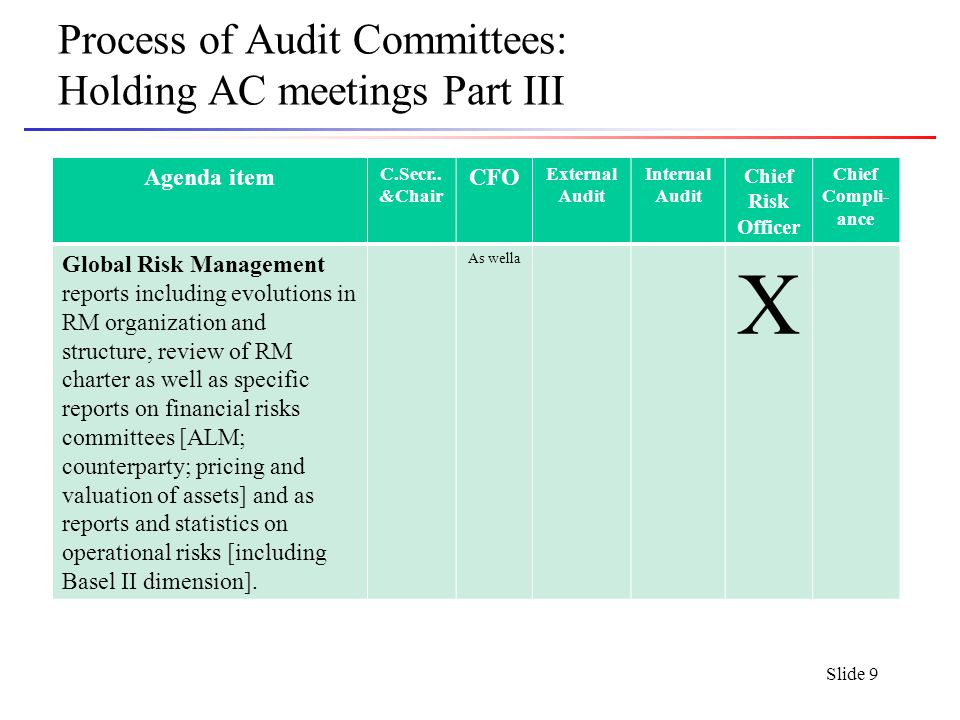 Slide 10 Process of Audit Committees: Holding AC meetings Part IV Agenda itemChairmanCFO External Audit Internal Audit Chief Risk Officer Chief Compli- ance Report on self-assement of AC members; proposals for review of the principles/chart of AC X Any other business x