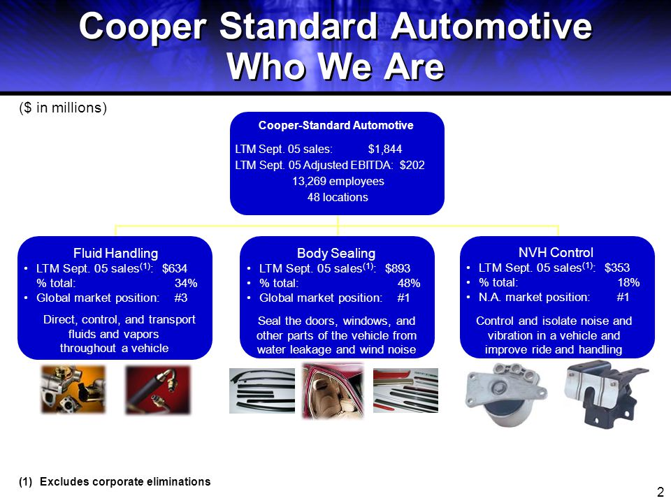 2 Cooper Standard Automotive Who We Are Cooper-Standard Automotive LTM Sept. 05 sales: $1,844 LTM Sept. 05 Adjusted EBITDA: $202 13,269 employees 48 l