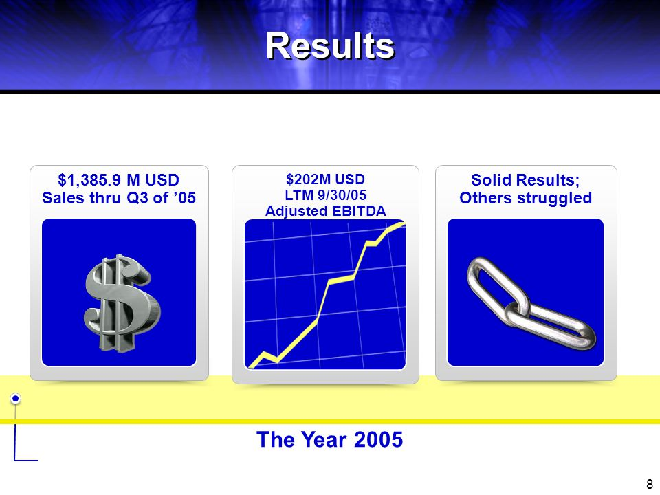 9 Results The Year 2005 Acquired Rubber Hose Operation from Gates Equity Investment in Guyoung Tech Co.