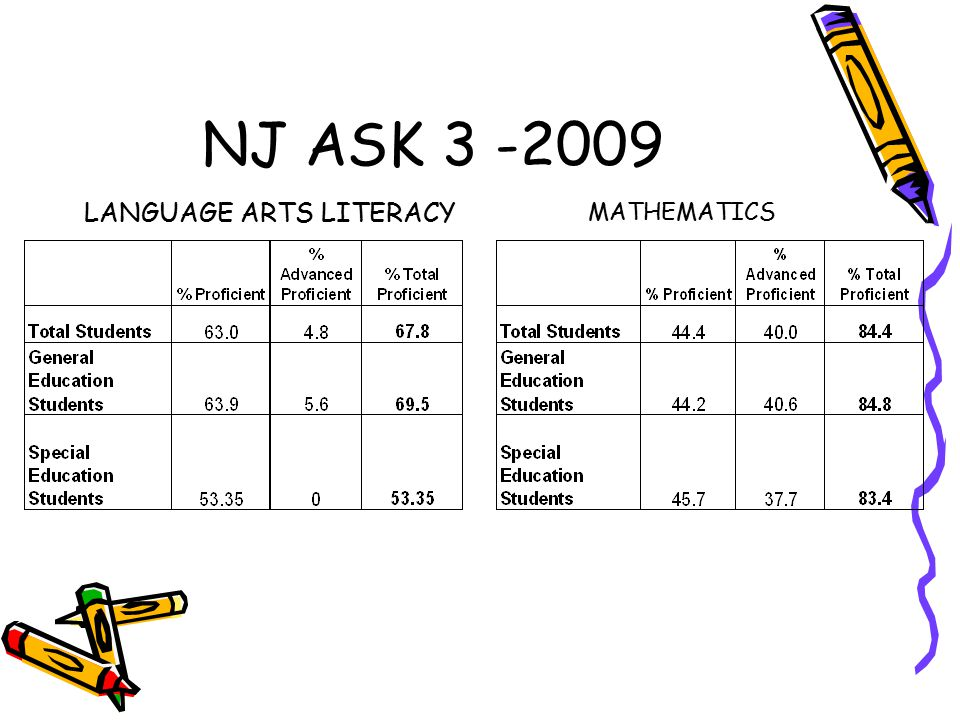 NJ ASK 3 -2009 LANGUAGE ARTS LITERACY MATHEMATICS