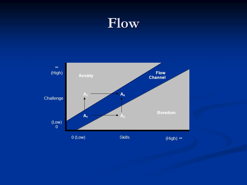 Flow Skills0 (Low) (High) ∞ Flow Channel ∞ (High) (Low) 0 Challenge Boredom Anxiety A1A1 A4A4 A2A2 A3A3