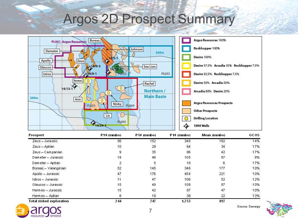 8 The Value of 3D Seismic Stratigraphic Prospects Gross Mean Speculative Resource (Mmbo) Pre-3DPost-3D Desire Nil 954 Rockhopper 103 949 Argos 177* TBD * This represents the Boreas prospect