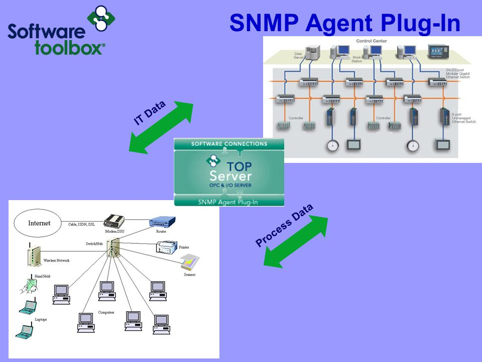 SNMP Agent Plug-In Process Data