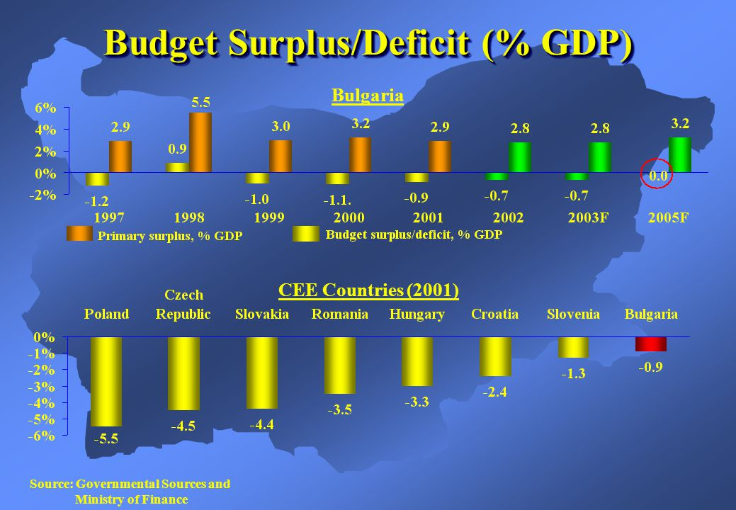 Budget Surplus/Deficit (% GDP) Source: Governmental Sources and Ministry of Finance CEE Countries (2001) Bulgaria