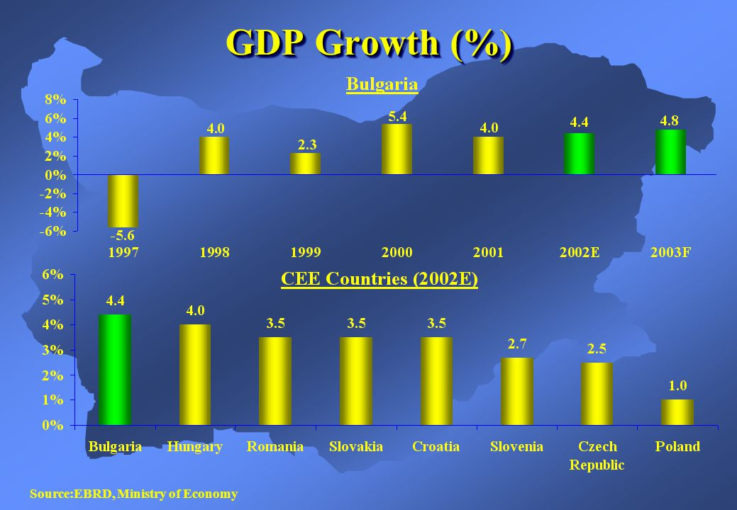 Gross Domestic Product (EUR bn) Source: Ministry of Finance