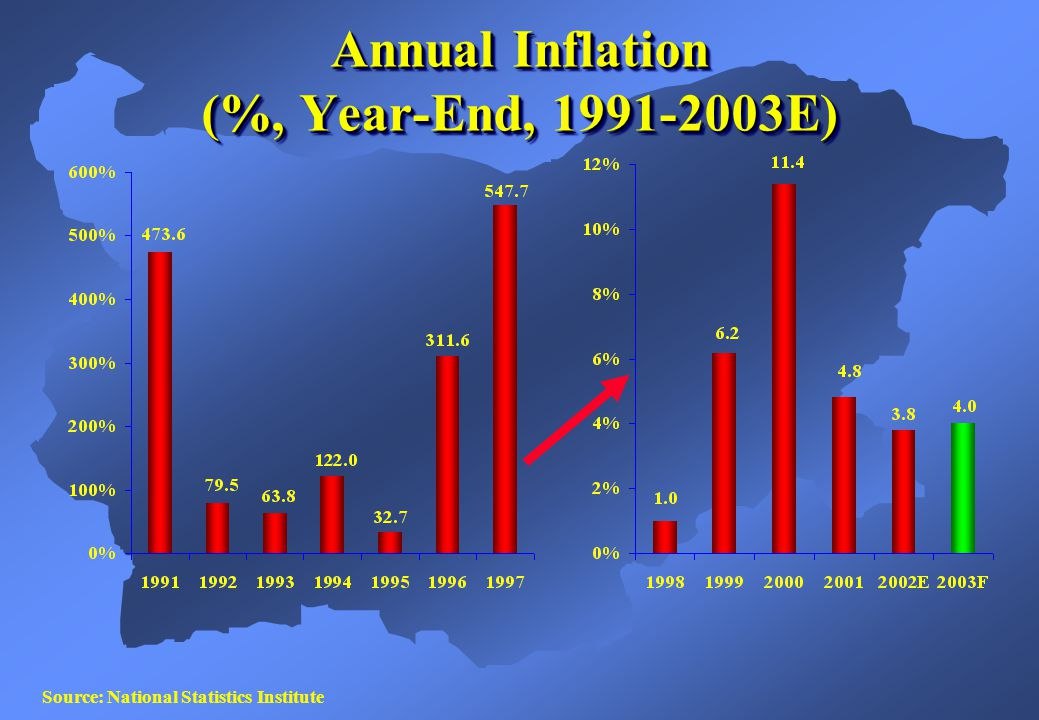 Annual Inflation (%, Year-End, E) Source: National Statistics Institute