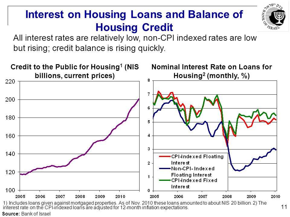 11 Interest on Housing Loans and Balance of Housing Credit Credit to the Public for Housing 1 (NIS billions, current prices) Nominal Interest Rate on Loans for Housing 2 (monthly, %) All interest rates are relatively low, non-CPI indexed rates are low but rising; credit balance is rising quickly.