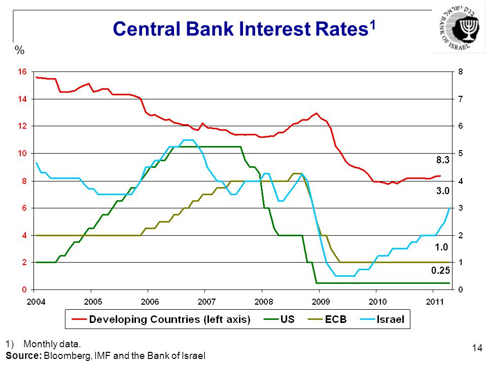 14 Central Bank Interest Rates 1 % 1)Monthly data. Source: Bloomberg, IMF and the Bank of Israel 3.0 0.25 1.0 8.3