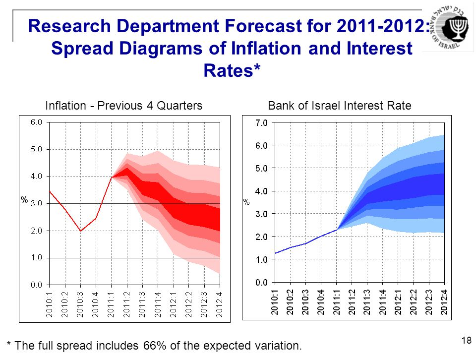 18 Inflation - Previous 4 QuartersBank of Israel Interest Rate * The full spread includes 66% of the expected variation.