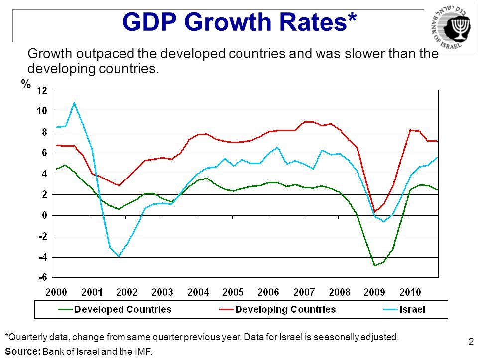 2 GDP Growth Rates* Growth outpaced the developed countries and was slower than the developing countries.