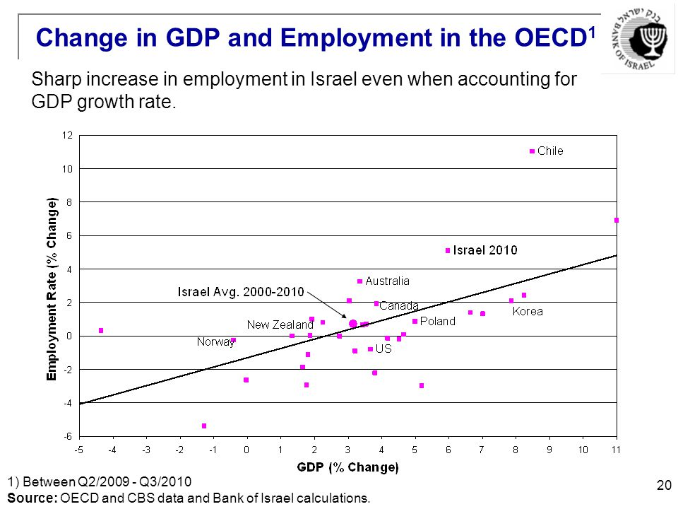 20 Change in GDP and Employment in the OECD 1 1) Between Q2/2009 - Q3/2010 Source: OECD and CBS data and Bank of Israel calculations.