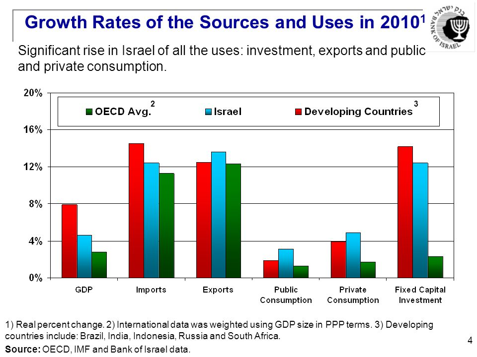 4 Growth Rates of the Sources and Uses in Source: OECD, IMF and Bank of Israel data.