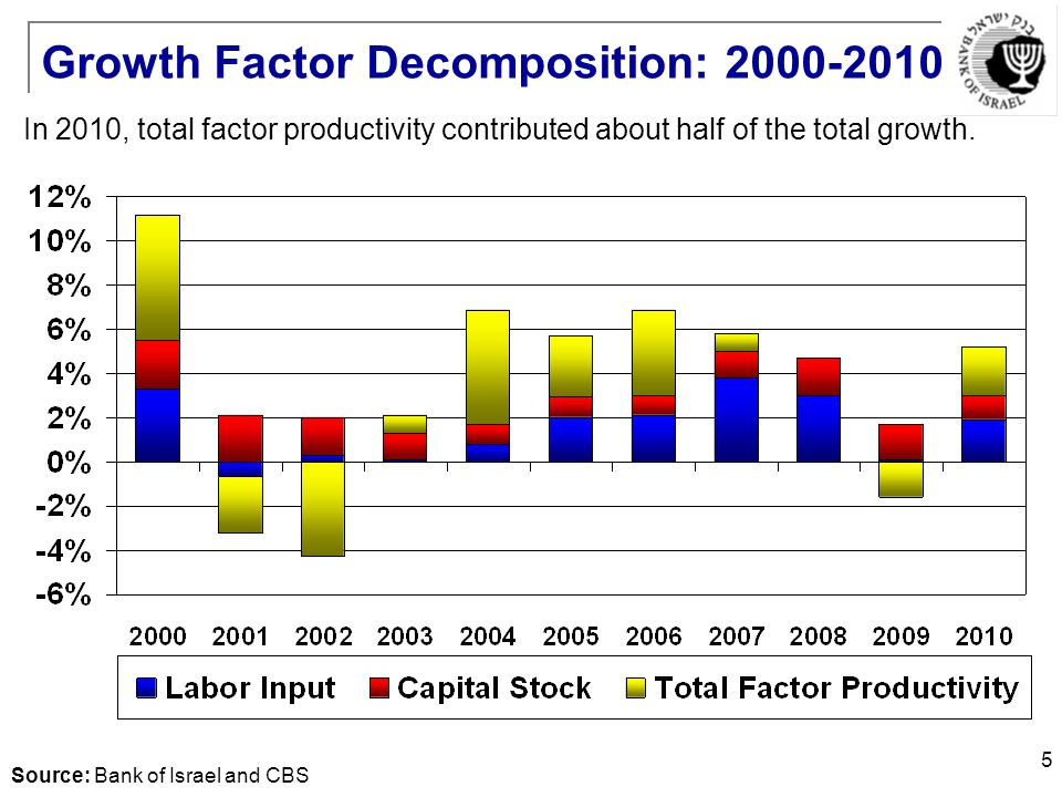 5 Growth Factor Decomposition: 2000-2010 In 2010, total factor productivity contributed about half of the total growth.