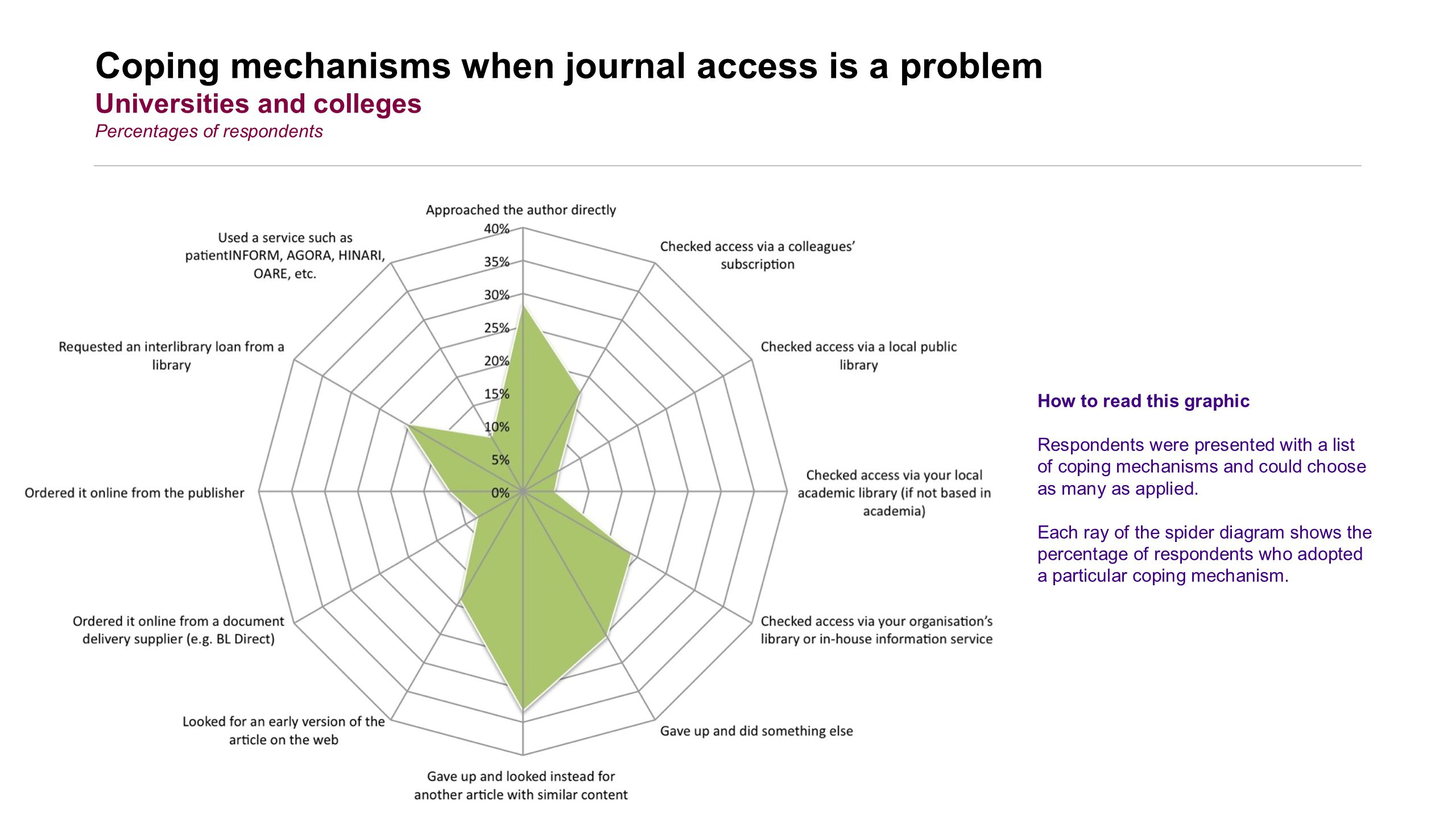 Coping mechanisms when journal access is a problem Universities and colleges Percentages of respondents How to read this graphic Respondents were presented with a list of coping mechanisms and could choose as many as applied.