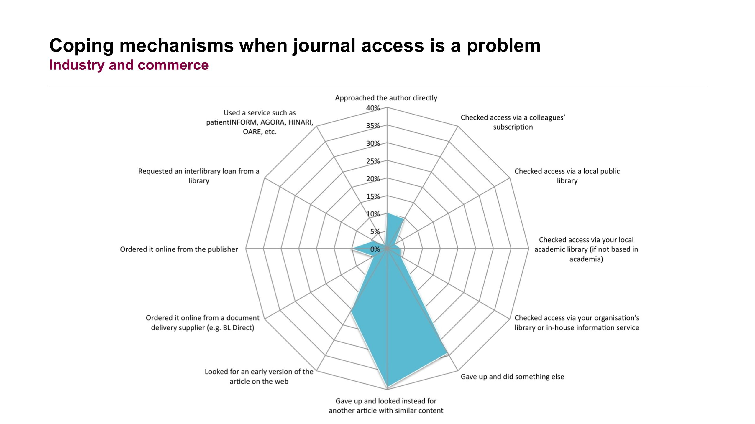 Coping mechanisms when journal access is a problem Industry and commerce