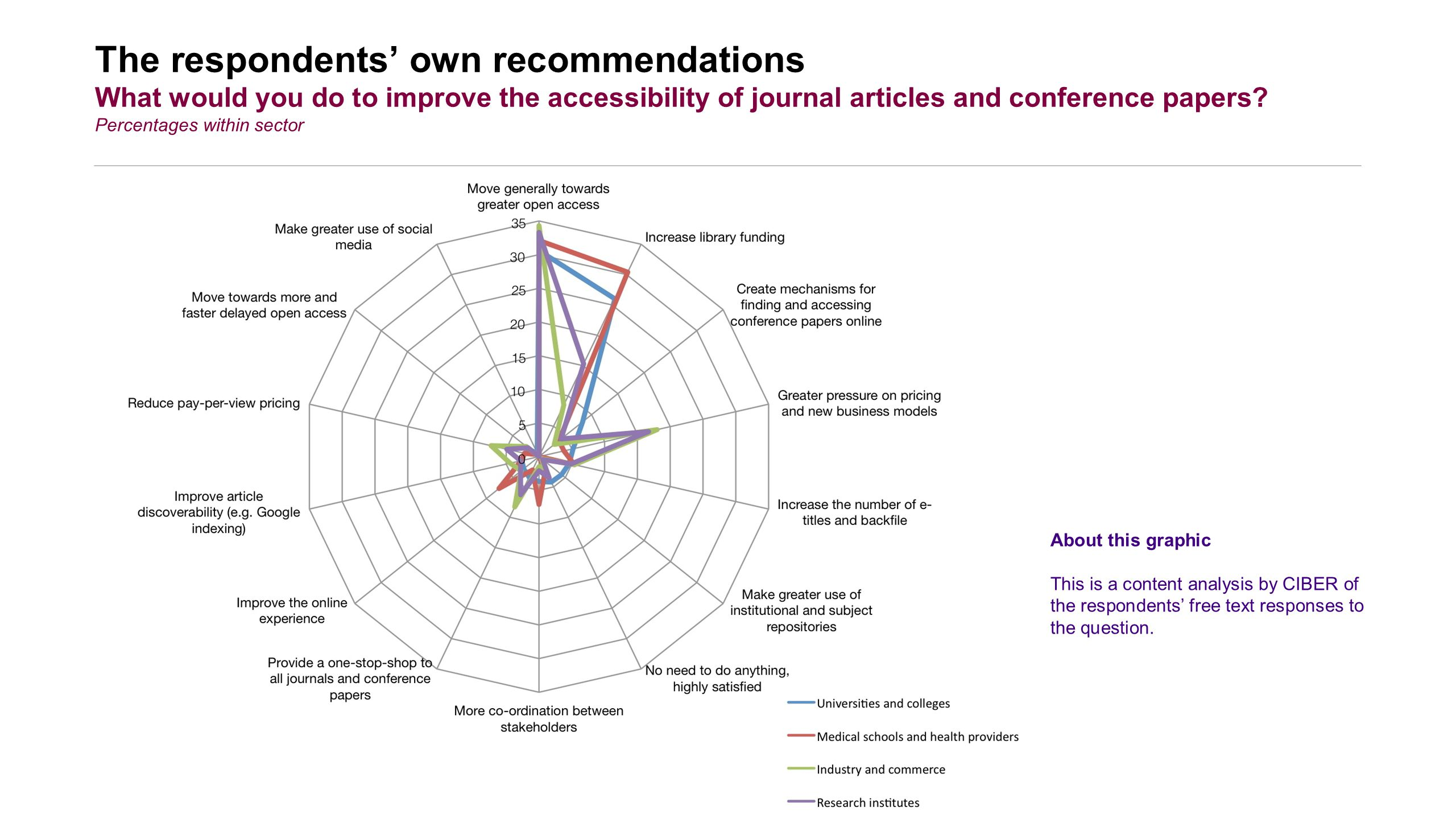 The respondents' own recommendations What would you do to improve the accessibility of journal articles and conference papers.