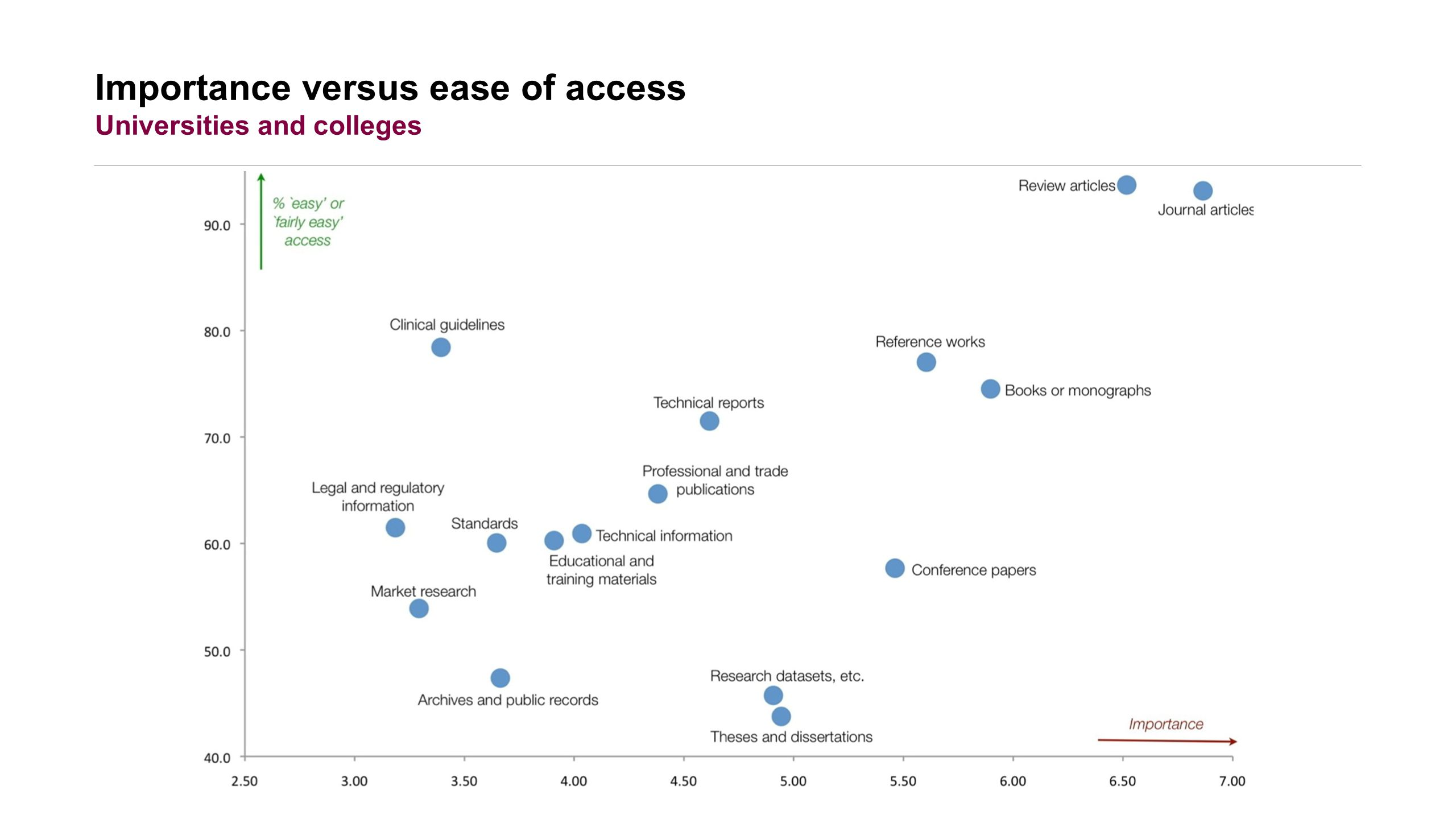 Importance versus ease of access Universities and colleges